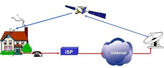 La reception Internet par satellite...